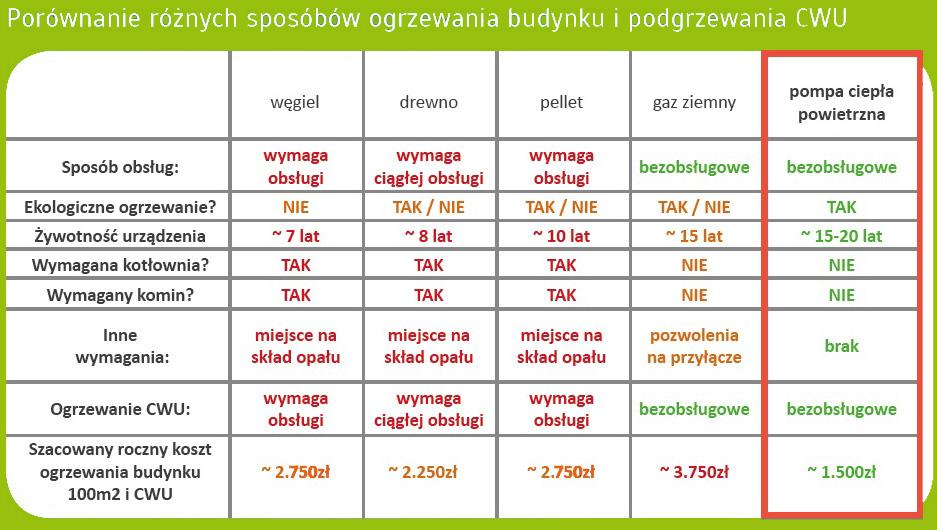Porównanie cen